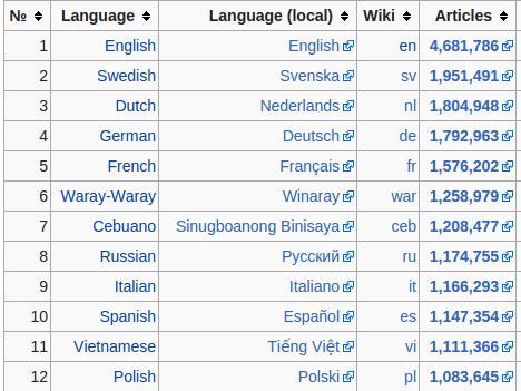 IdiomasWikipedia